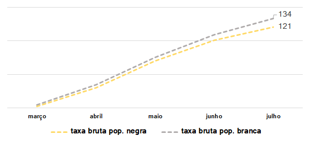 evolução da taxa de mortalidade bruta de brancos e negros no MSP entre março e julho de 2020